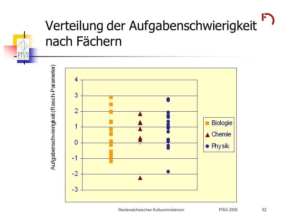 Niedersächsisches KultusministeriumPISA 2000 62 Verteilung der Aufgabenschwierigkeit nach Fächern Aufgabenschwierigkeit (Rasch-Parameter)