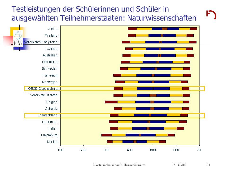 Niedersächsisches KultusministeriumPISA 2000 63 Testleistungen der Schülerinnen und Schüler in ausgewählten Teilnehmerstaaten: Naturwissenschaften