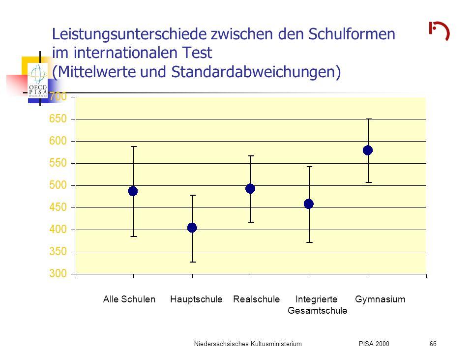 Niedersächsisches KultusministeriumPISA 2000 66 Leistungsunterschiede zwischen den Schulformen im internationalen Test (Mittelwerte und Standardabweic