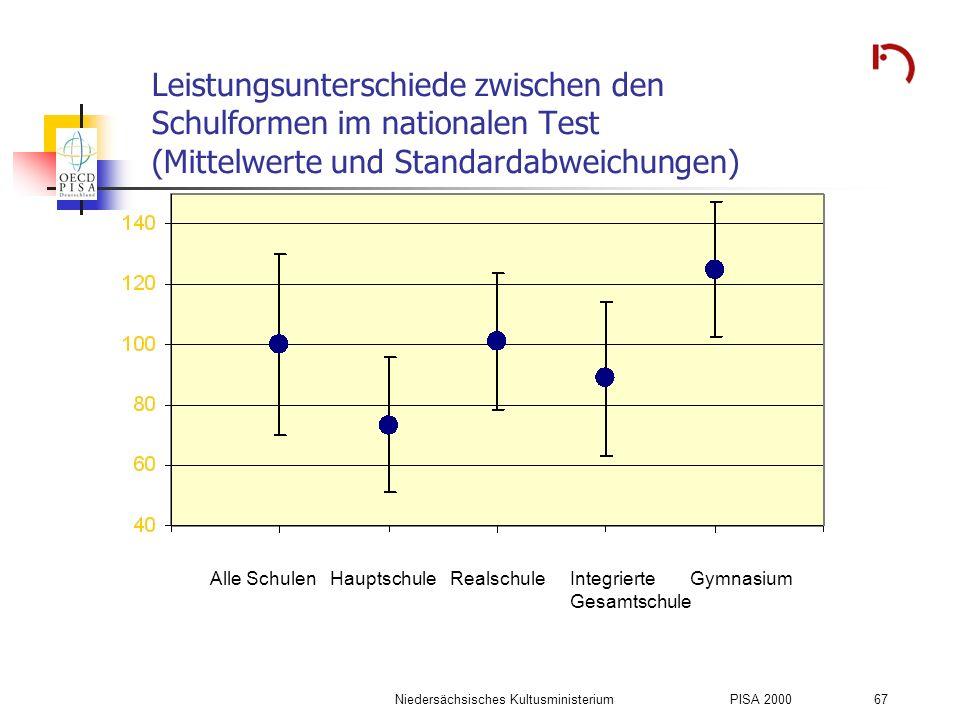 Niedersächsisches KultusministeriumPISA 2000 67 Leistungsunterschiede zwischen den Schulformen im nationalen Test (Mittelwerte und Standardabweichunge