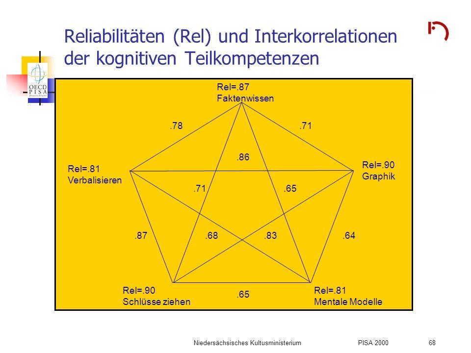 Niedersächsisches KultusministeriumPISA 2000 68 Reliabilitäten (Rel) und Interkorrelationen der kognitiven Teilkompetenzen Rel=.87 Faktenwissen Rel=.9
