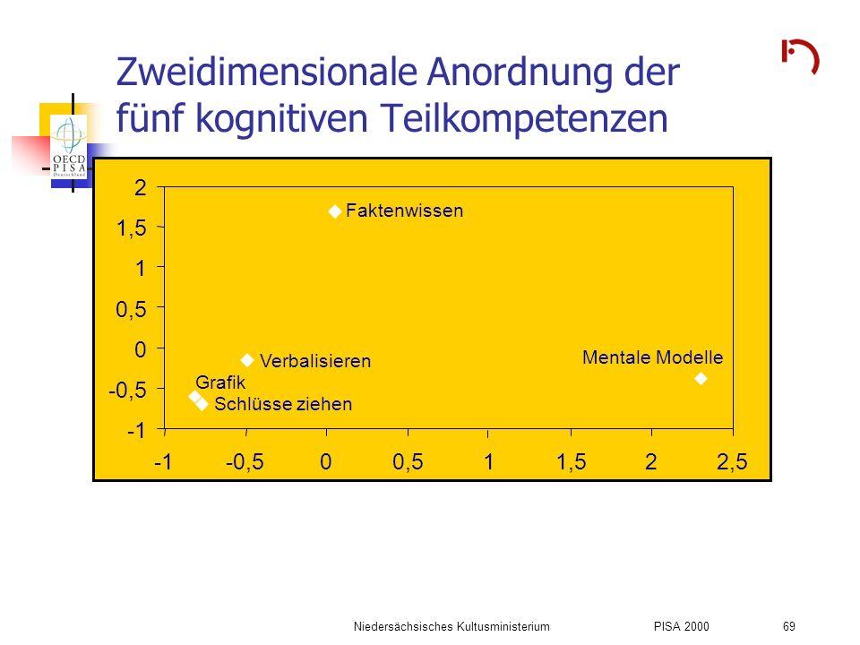 Niedersächsisches KultusministeriumPISA 2000 69 Zweidimensionale Anordnung der fünf kognitiven Teilkompetenzen -0,5 0 0,5 1 1,5 2 -0,500,511,522,5 Fak