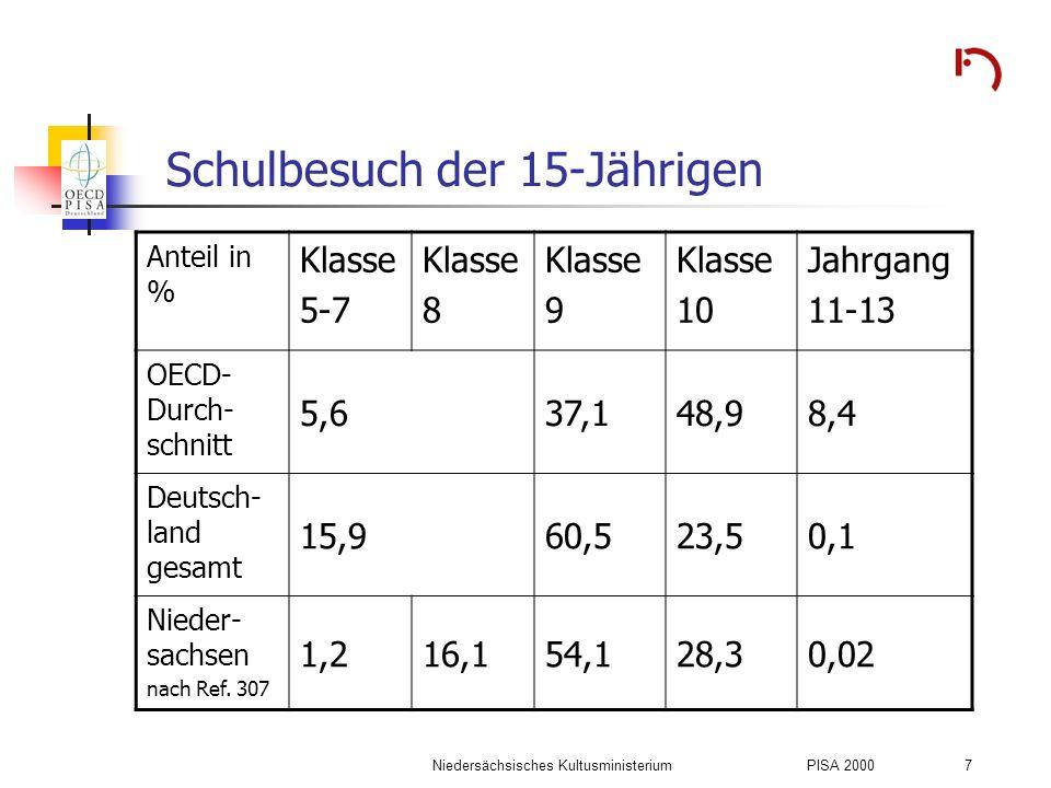 Niedersächsisches KultusministeriumPISA 2000 7 Schulbesuch der 15-Jährigen Anteil in % Klasse 5-7 Klasse 8 Klasse 9 Klasse 10 Jahrgang 11-13 OECD- Dur