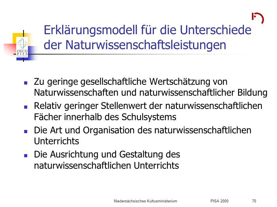 Niedersächsisches KultusministeriumPISA 2000 70 Erklärungsmodell für die Unterschiede der Naturwissenschaftsleistungen Zu geringe gesellschaftliche We