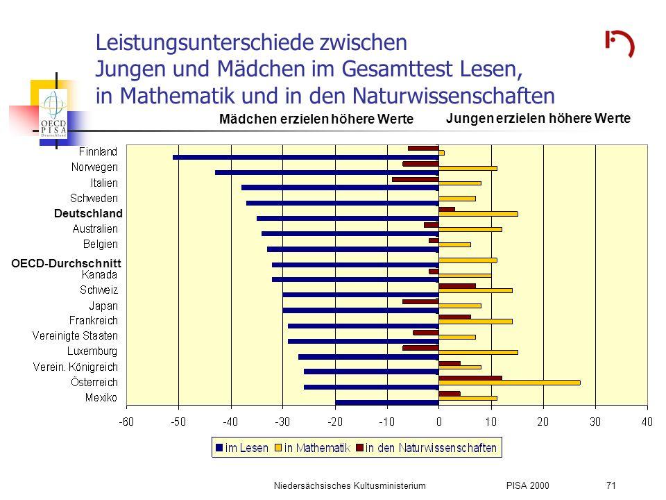 Niedersächsisches KultusministeriumPISA 2000 71 Leistungsunterschiede zwischen Jungen und Mädchen im Gesamttest Lesen, in Mathematik und in den Naturw