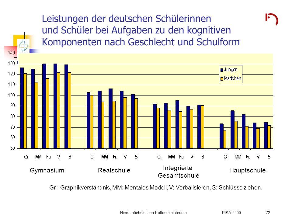 Niedersächsisches KultusministeriumPISA 2000 72 Leistungen der deutschen Schülerinnen und Schüler bei Aufgaben zu den kognitiven Komponenten nach Gesc