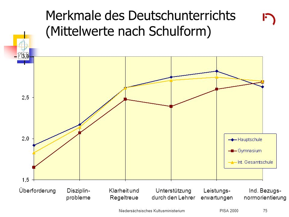 Niedersächsisches KultusministeriumPISA 2000 75 Merkmale des Deutschunterrichts (Mittelwerte nach Schulform) ÜberforderungDisziplin- probleme Klarheit