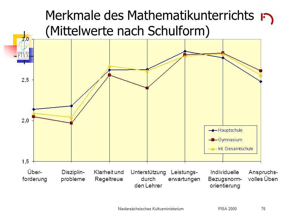 Niedersächsisches KultusministeriumPISA 2000 76 Merkmale des Mathematikunterrichts (Mittelwerte nach Schulform) Über- forderung Disziplin- probleme Kl