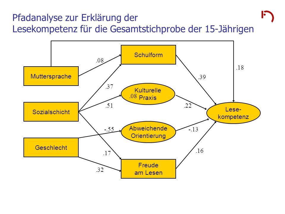 Pfadanalyse zur Erklärung der Lesekompetenz für die Gesamtstichprobe der 15-Jährigen Kulturelle Praxis Abweichende Orientierung Muttersprache Sozialsc