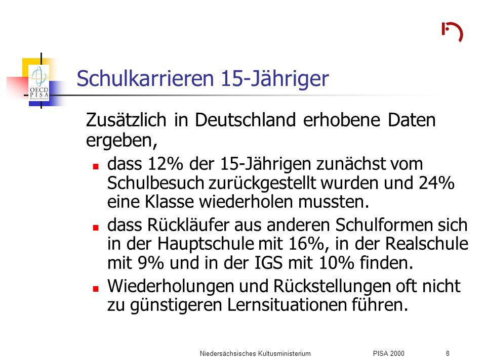 Niedersächsisches KultusministeriumPISA 2000 29 Abhängigkeit von Migrationsstatus und Bildungschancen Relative Chancen des Sekundarschulbesuchs in Abhängigkeit vom Migrationsstatus der Familie (Verhältnisse der Beteiligungschancen [odds ratios]) Migrationsstatus der Familie Bildungsgang (Referenz: Hauptschule) Realschule Modell 1 Gymnasium Modell 1 Integrierte Gesamtschule Modell 1 IIIIIIIVIIIIIIIVIIIIIIIV Beide Eltern in Deutschland geboren 2,642,19ns 4,422,69ns 1,921,71ns Ein Elternteil in Deutschland geboren 1,46ns 3,462,10ns 1,861,76ns Kein Elternteil in Deutschland geboren Referenzklasse (odds = 1) 1 Modell I: Ohne Kontrolle von Kovariaten; Modell II: Kontrolle von Sozialschichtzugehörigkeit; Modell III: Kontrolle von Lesekompetenz; Modell IV: Kontrolle von Sozialschichtzugehörigkeit und Lesekompetenz.