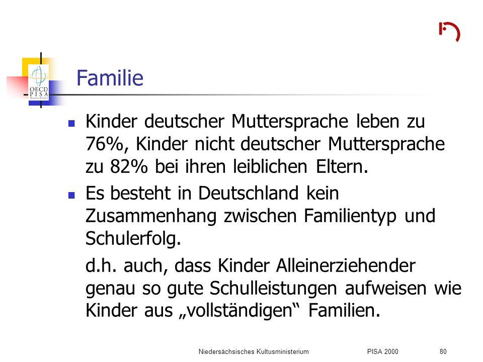 Niedersächsisches KultusministeriumPISA 2000 80 Familie Kinder deutscher Muttersprache leben zu 76%, Kinder nicht deutscher Muttersprache zu 82% bei i