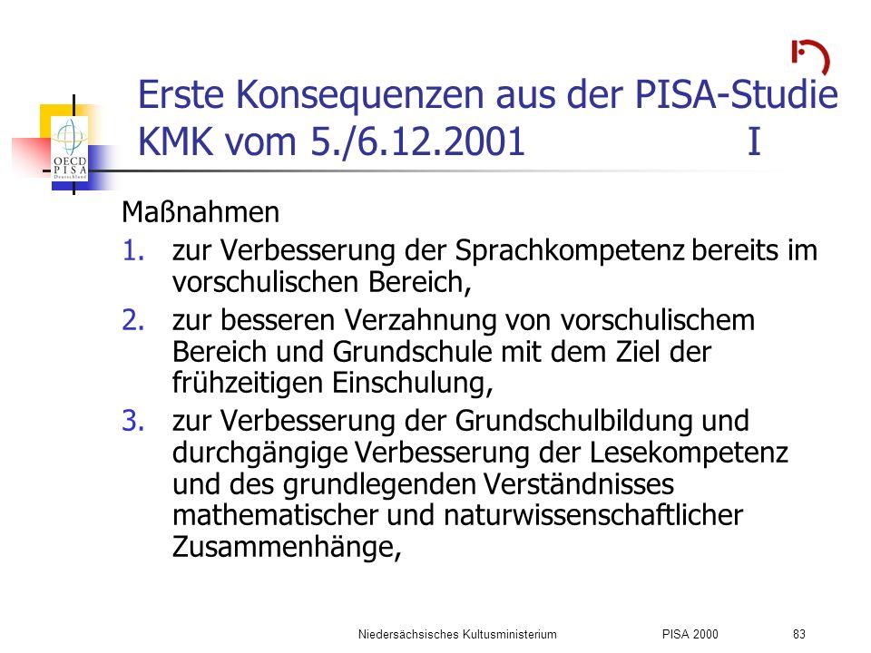 Niedersächsisches KultusministeriumPISA 2000 83 Erste Konsequenzen aus der PISA-Studie KMK vom 5./6.12.2001I Maßnahmen 1.zur Verbesserung der Sprachko