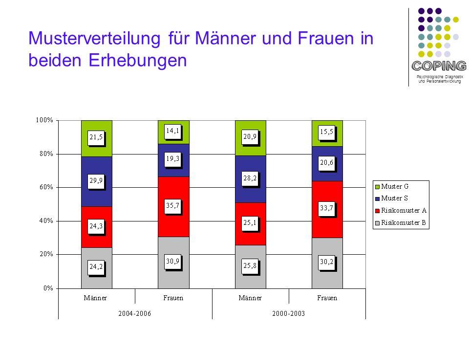 Psychologische Diagnostik und Personalentwicklung Musterverteilung für Männer und Frauen in beiden Erhebungen