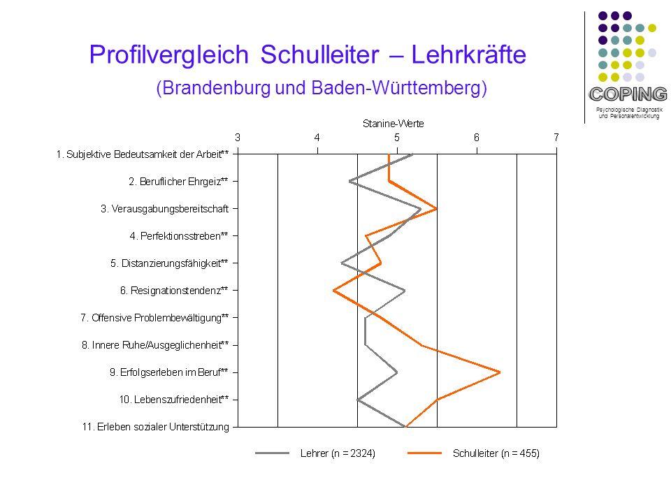 Psychologische Diagnostik und Personalentwicklung Profilvergleich Schulleiter – Lehrkräfte (Brandenburg und Baden-Württemberg)