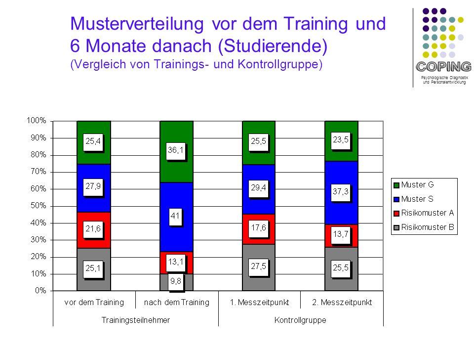 Psychologische Diagnostik und Personalentwicklung Musterverteilung vor dem Training und 6 Monate danach (Studierende) (Vergleich von Trainings- und Kontrollgruppe)
