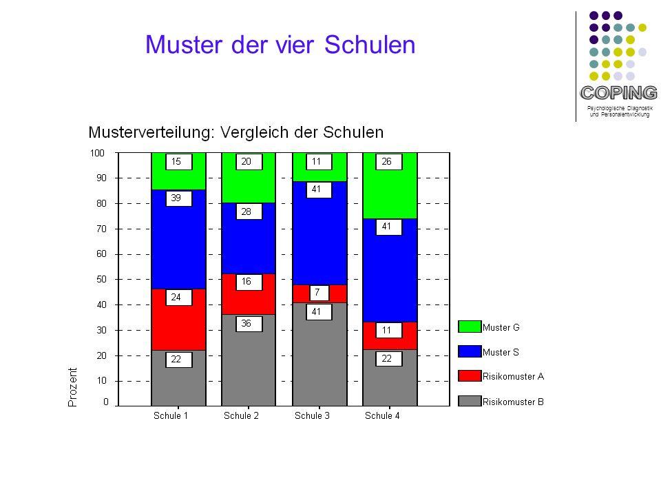 Psychologische Diagnostik und Personalentwicklung Muster der vier Schulen