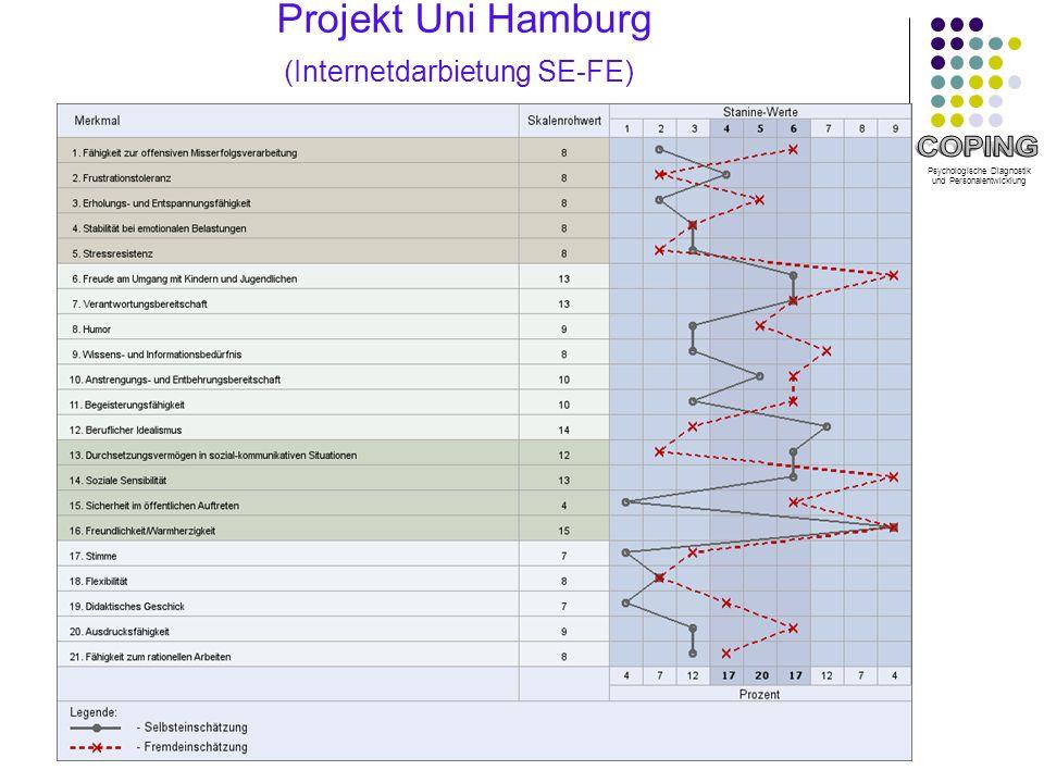 Psychologische Diagnostik und Personalentwicklung Projekt Uni Hamburg (Internetdarbietung SE-FE)