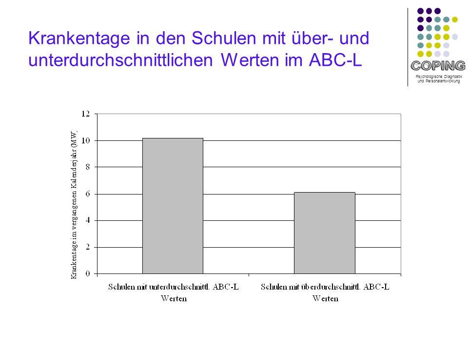 Psychologische Diagnostik und Personalentwicklung Krankentage in den Schulen mit über- und unterdurchschnittlichen Werten im ABC-L
