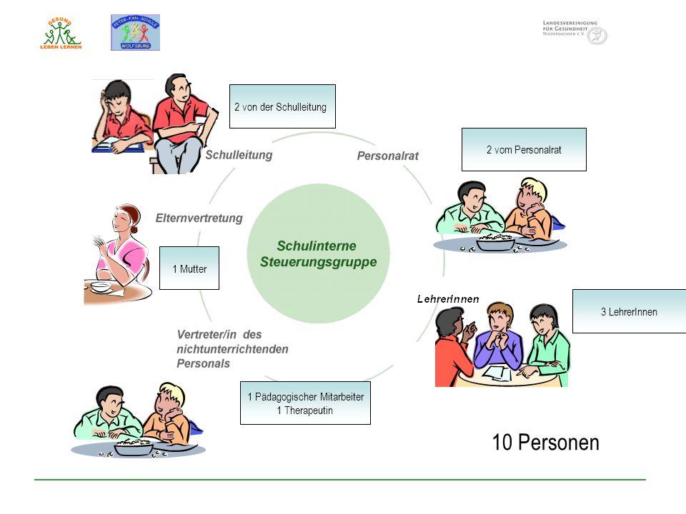 2 von der Schulleitung 2 vom Personalrat 3 LehrerInnen 1 Mutter 1 Pädagogischer Mitarbeiter 1 Therapeutin 10 Personen