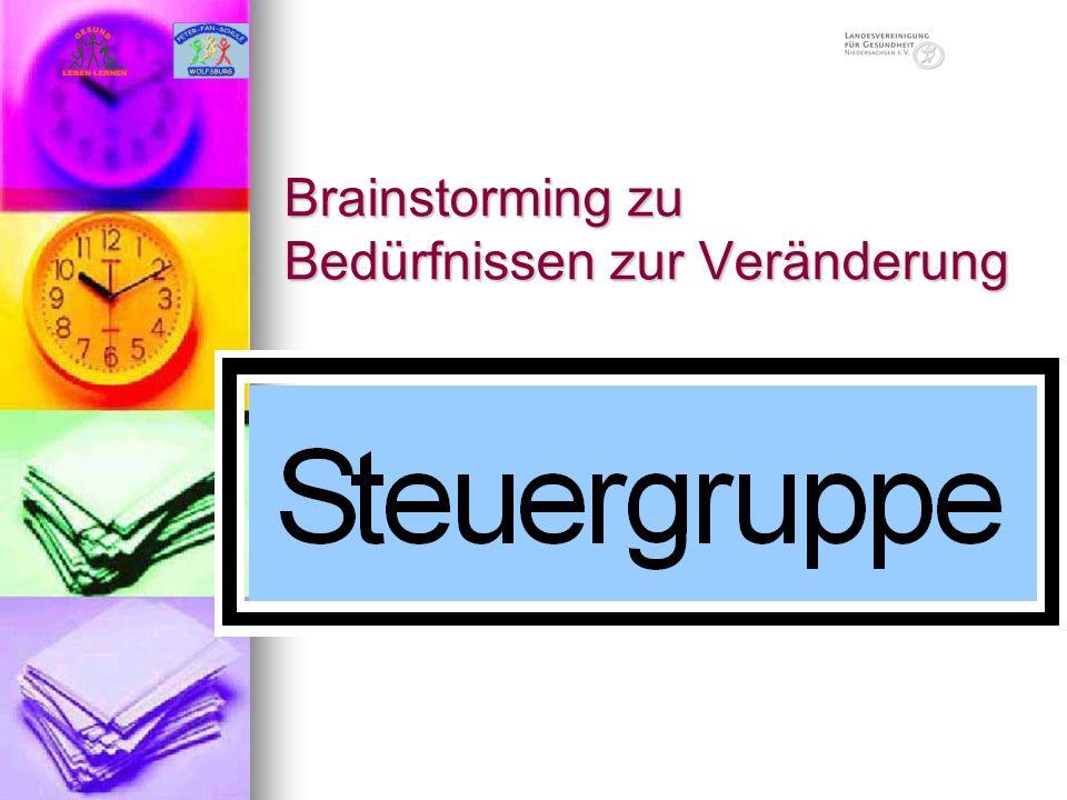 Brainstorming zu Bedürfnissen zur Veränderung Rückenschonendes Arbeiten Rückenschonendes Arbeiten Pausengestaltung Pausengestaltung Stressbewältigung