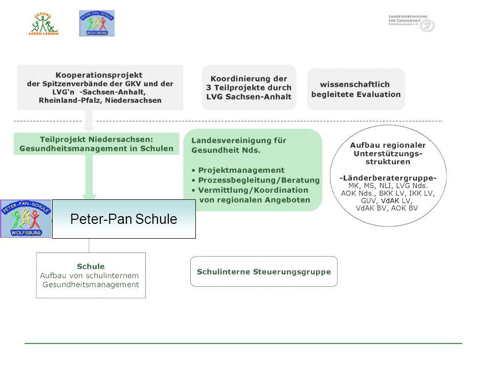 Peter-Pan Schule