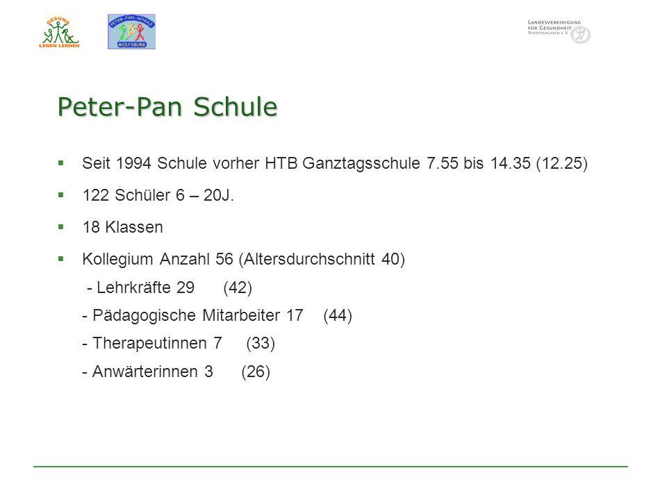 Seit 1994 Schule vorher HTB Ganztagsschule 7.55 bis 14.35 (12.25) 122 Schüler 6 – 20J. 18 Klassen Kollegium Anzahl 56 (Altersdurchschnitt 40) - Lehrkr