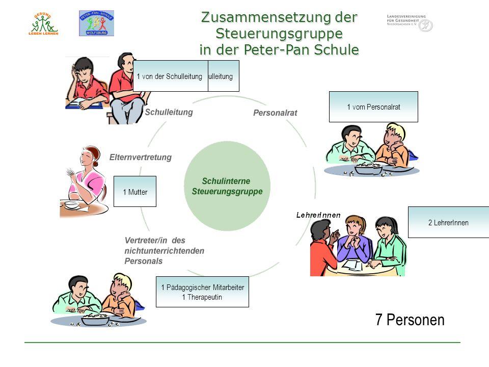 2 vom Personalrat 3 LehrerInnen 1 Pädagogischer Mitarbeiter 1 Therapeutin 1 Mutter 2 von der Schulleitung 7 Personen 1 vom Personalrat 2 LehrerInnen 1