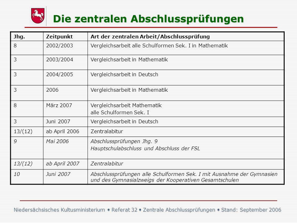 Die zentralen Abschlussprüfungen Jhg.ZeitpunktArt der zentralen Arbeit/Abschlussprüfung 82002/2003Vergleichsarbeit alle Schulformen Sek. I in Mathemat