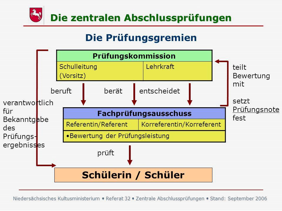 Niedersächsisches Kultusministerium Referat 32 Zentrale Abschlussprüfungen Stand: September 2006 Die zentralen Abschlussprüfungen Prüfungskommission S