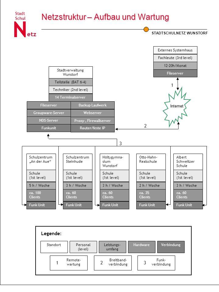 STADTSCHULNETZ WUNSTORF Schul Stadt etz N Netzstruktur – Aufbau und Wartung Legende: StandortPersonal (level) Leistungs- umfang HardwareVerbindung Ext