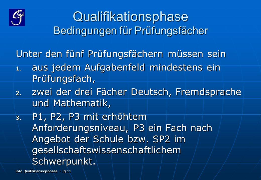 Info Qualifizierungsphase - Jg.11 Qualifikationsphase Bedingungen für Prüfungsfächer Unter den fünf Prüfungsfächern müssen sein 1. aus jedem Aufgabenf