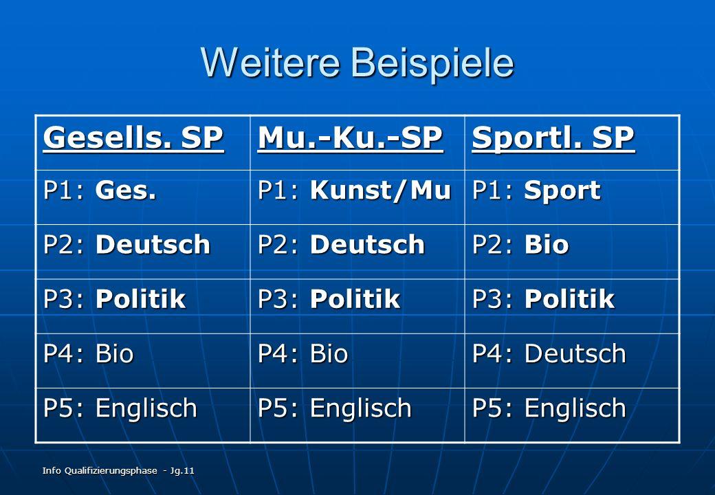 Info Qualifizierungsphase - Jg.11 Weitere Beispiele Gesells. SP Mu.-Ku.-SP Sportl. SP P1: Ges. P1: Kunst/Mu P1: Sport P2: Deutsch P2: Bio P3: Politik