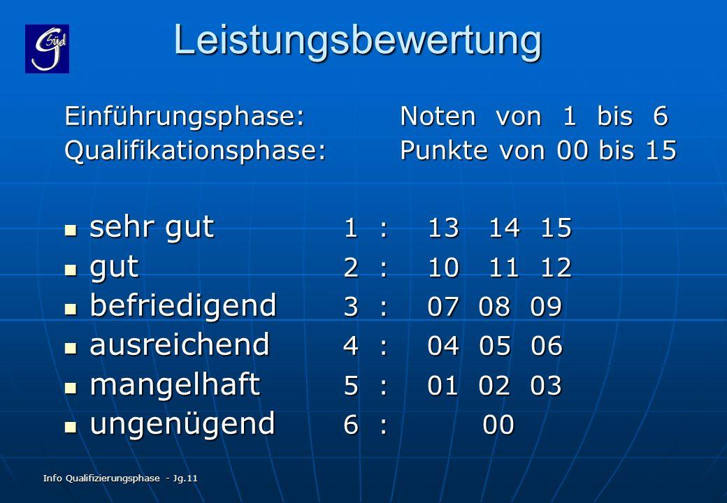 Info Qualifizierungsphase - Jg.11 Leistungsbewertung Einführungsphase:Noten von 1 bis 6 Qualifikationsphase: Punkte von 00 bis 15 sehr gut 1 : 13 14 1