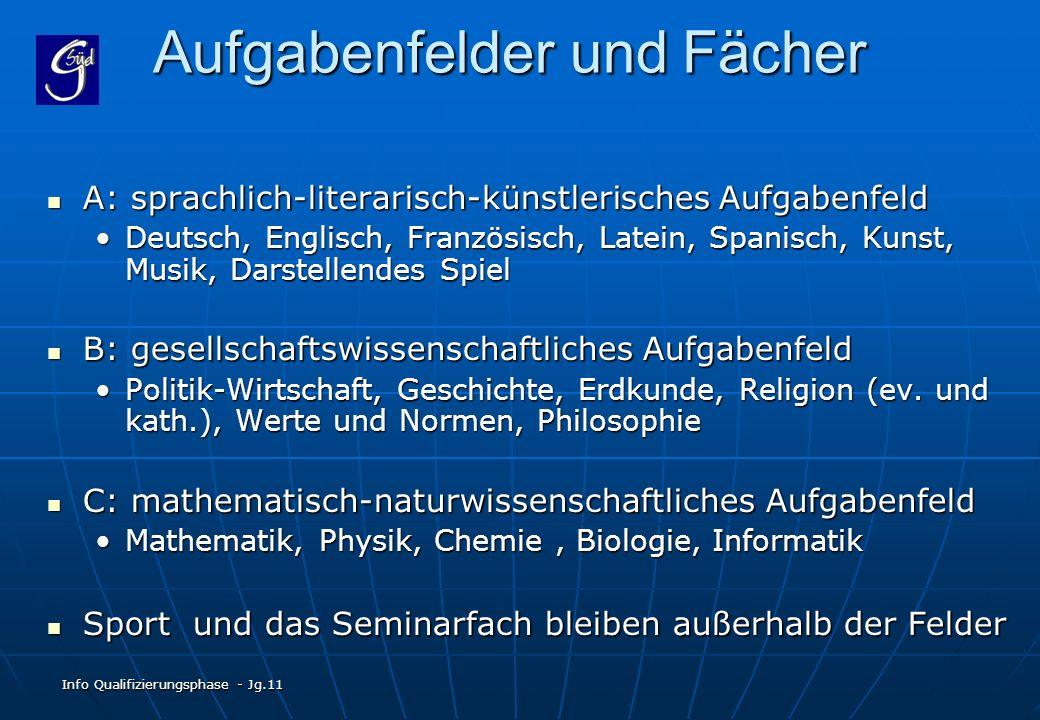 Info Qualifizierungsphase - Jg.11 Aufgabenfelder und Fächer A: sprachlich-literarisch-künstlerisches Aufgabenfeld A: sprachlich-literarisch-künstleris