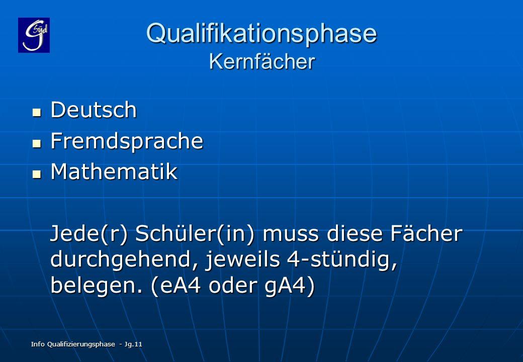 Info Qualifizierungsphase - Jg.11 Qualifikationsphase Kernfächer Deutsch Deutsch Fremdsprache Fremdsprache Mathematik Mathematik Jede(r) Schüler(in) m