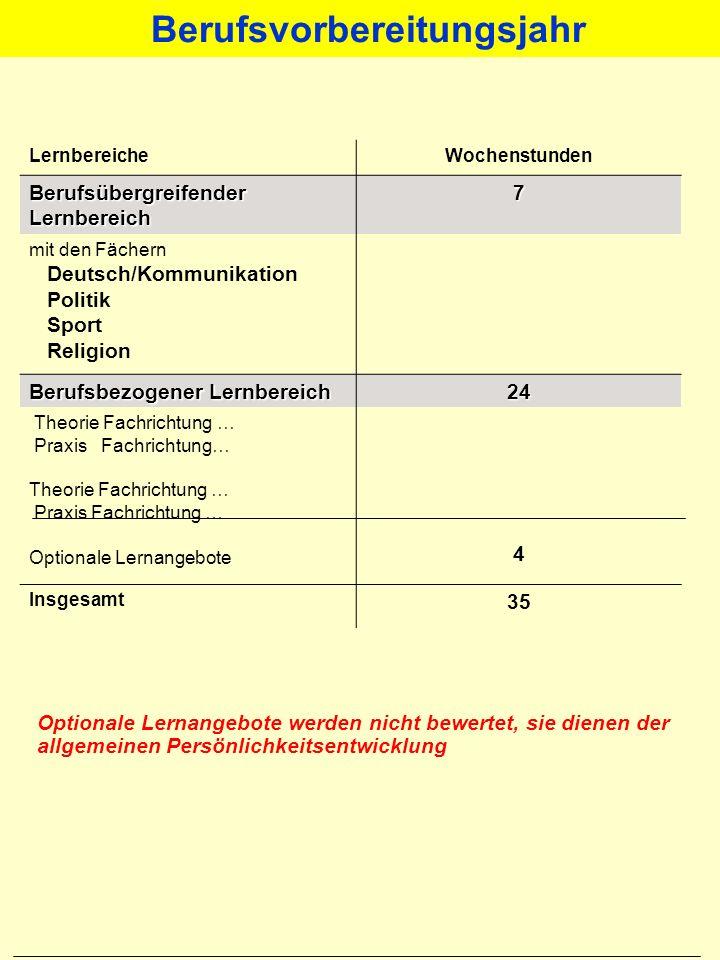 Fachberater/in Berufsorientierung SEK I LEITSTELLE RdL Region des Lernens - RdL NiLS Hauptschulen BBS weitere Partner z.B.