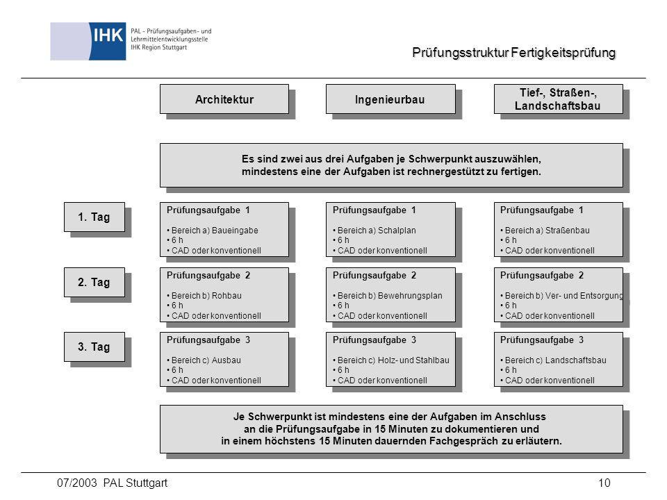 07/2003 PAL Stuttgart10 Prüfungsstruktur Fertigkeitsprüfung Architektur Ingenieurbau Tief-, Straßen-, Landschaftsbau Tief-, Straßen-, Landschaftsbau 1