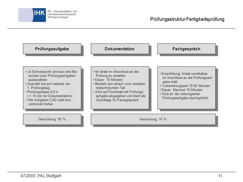 07/2003 PAL Stuttgart11 Prüfungsstruktur Fertigkeitsprüfung Prüfungsaufgabe Ist direkt im Anschluss an die Prüfung zu erstellen Dauer: 15 Minuten Best
