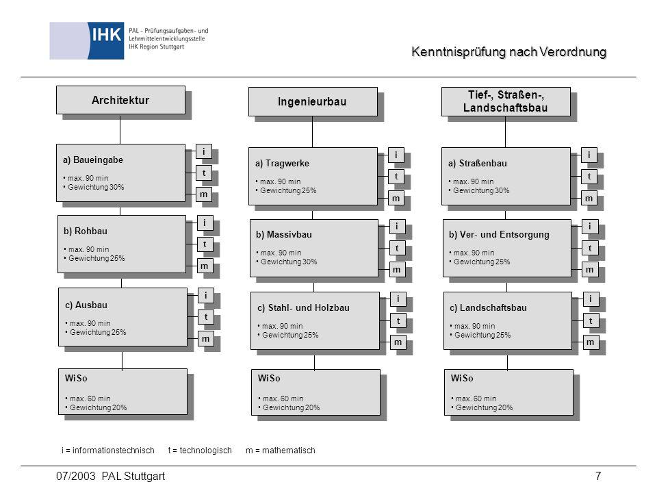 07/2003 PAL Stuttgart8 Prüfungsstruktur Kenntnisprüfung Architektur Ingenieurbau Tief-, Straßen-, Landschaftsbau Tief-, Straßen-, Landschaftsbau Wirtschafts- und Sozialkunde 8:00 - 8:45 a) Baueingabe b) Massivbau * a) Straßenbau 9:00 - 10:30 b) Rohbau a) Tragwerke b) Ver- und Entsorgung 10:45 - 12:00 c) Ausbau c) Stahl- und Holzbau c) Landschaftsbau 12:30 - 13:45 Empfohlener Prüfungsablauf * Im Sinne des Prüfungsablaufs wird im Schwerpunkt Ingenieurbau der Bereich b) vor dem Bereich a) geprüft.