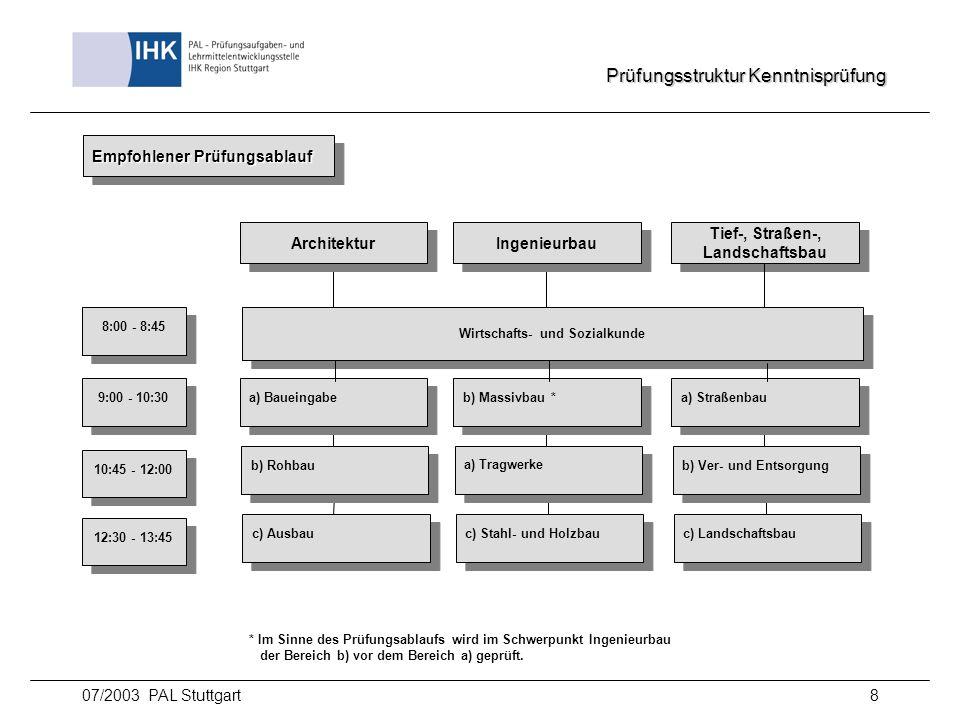 07/2003 PAL Stuttgart8 Prüfungsstruktur Kenntnisprüfung Architektur Ingenieurbau Tief-, Straßen-, Landschaftsbau Tief-, Straßen-, Landschaftsbau Wirts