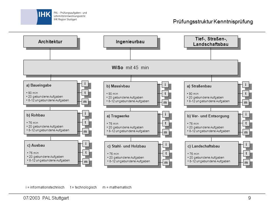 07/2003 PAL Stuttgart10 Prüfungsstruktur Fertigkeitsprüfung Architektur Ingenieurbau Tief-, Straßen-, Landschaftsbau Tief-, Straßen-, Landschaftsbau 1.