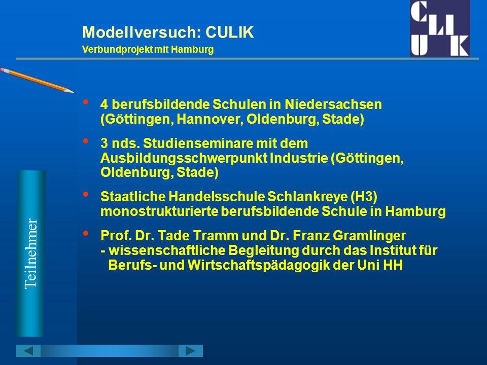 Modellversuch: CULIK Arbeitsschwerpunkte in Hamburg Kooperation innerhalb des Teams der Modell- versuchsklasse Öffnung in den Bereich parallel laufender Teams und Klassen Aufbau einer Intranetplattform und von Schnittstellen zur offenen Plattform Erarbeitung von Bausteinen zu ausgewählten Lernfeldern Umsetzung des Lernfeldkonzeptes in branchen- homogenen Klassen Entwicklung eines Konzeptes zur Qualifizierung von Lehrerinnen und Lehrern an dieser Schule H a m b u r g