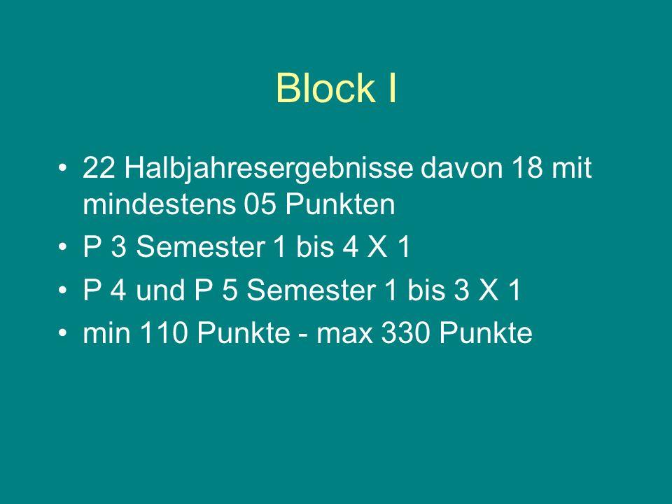 Block II P 1 und P 2 Semester 1 bis 3 X 2 - mindestens 4 dieser 6 Leistungen müssen über 05 Punkte sein P 1 und P 2 Semester 4 X 1 min 70 Punkte - max 210 Punkte