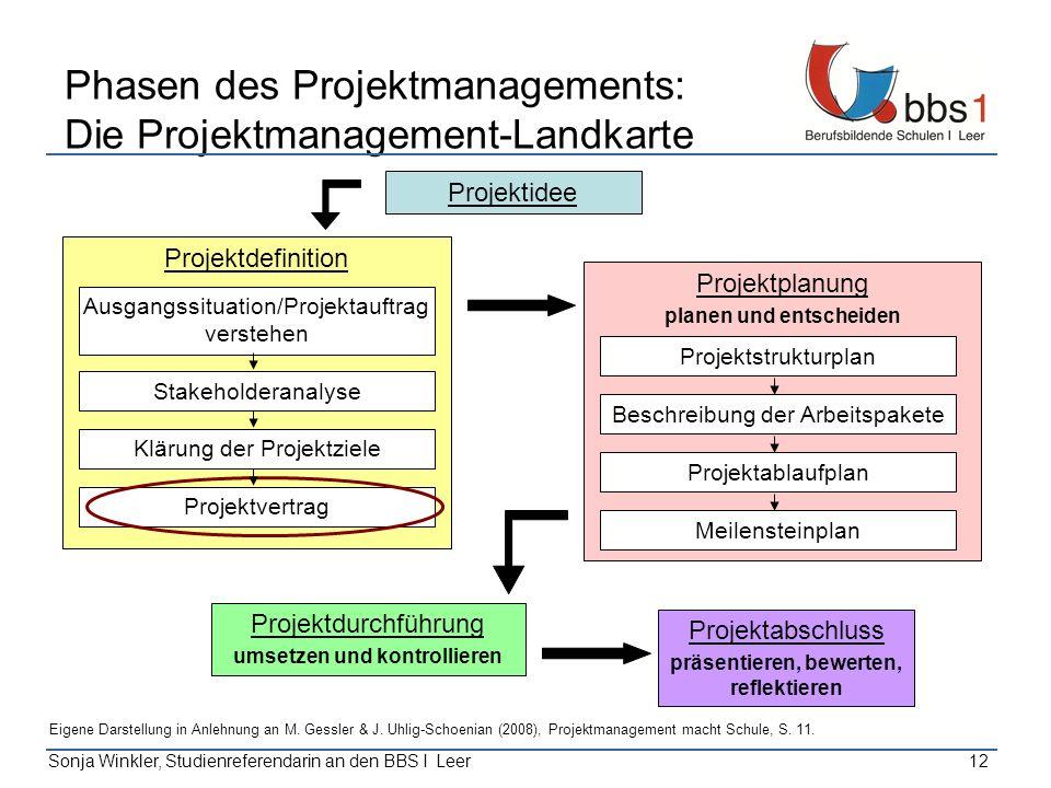 Sonja Winkler, Studienreferendarin an den BBS I Leer12 Phasen des Projektmanagements: Die Projektmanagement-Landkarte Projektidee Projektabschluss prä
