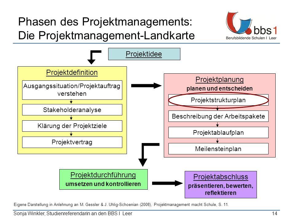 Sonja Winkler, Studienreferendarin an den BBS I Leer14 Phasen des Projektmanagements: Die Projektmanagement-Landkarte Projektidee Projektabschluss prä
