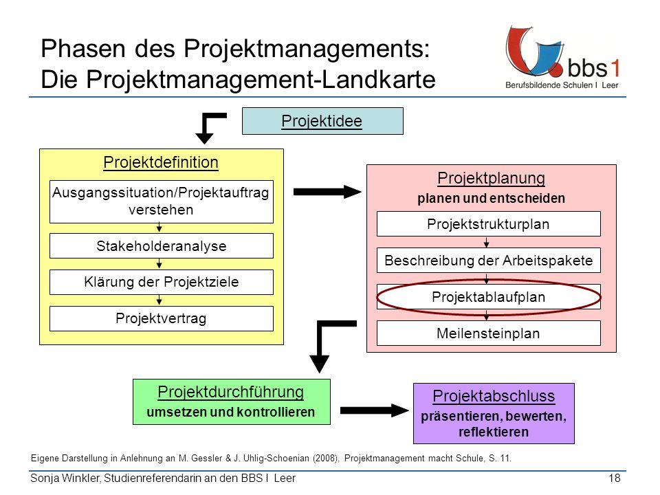 Sonja Winkler, Studienreferendarin an den BBS I Leer18 Phasen des Projektmanagements: Die Projektmanagement-Landkarte Projektidee Projektabschluss prä