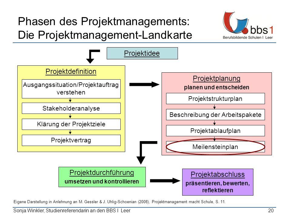 Sonja Winkler, Studienreferendarin an den BBS I Leer20 Phasen des Projektmanagements: Die Projektmanagement-Landkarte Projektidee Projektabschluss prä