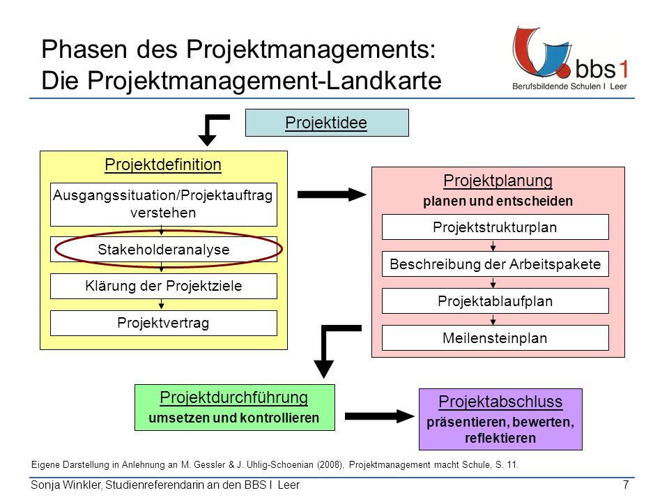 Sonja Winkler, Studienreferendarin an den BBS I Leer7 Phasen des Projektmanagements: Die Projektmanagement-Landkarte Projektidee Projektabschluss präs