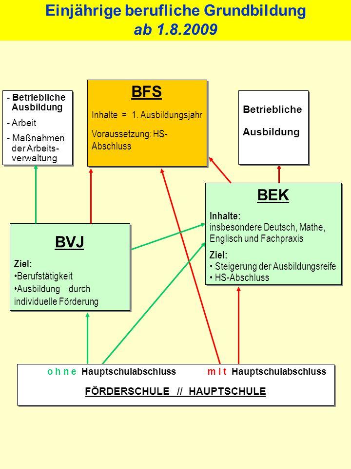 - Betriebliche Ausbildung - Arbeit - Maßnahmen der Arbeits- verwaltung - Betriebliche Ausbildung - Arbeit - Maßnahmen der Arbeits- verwaltung BFS Inhalte = 1.