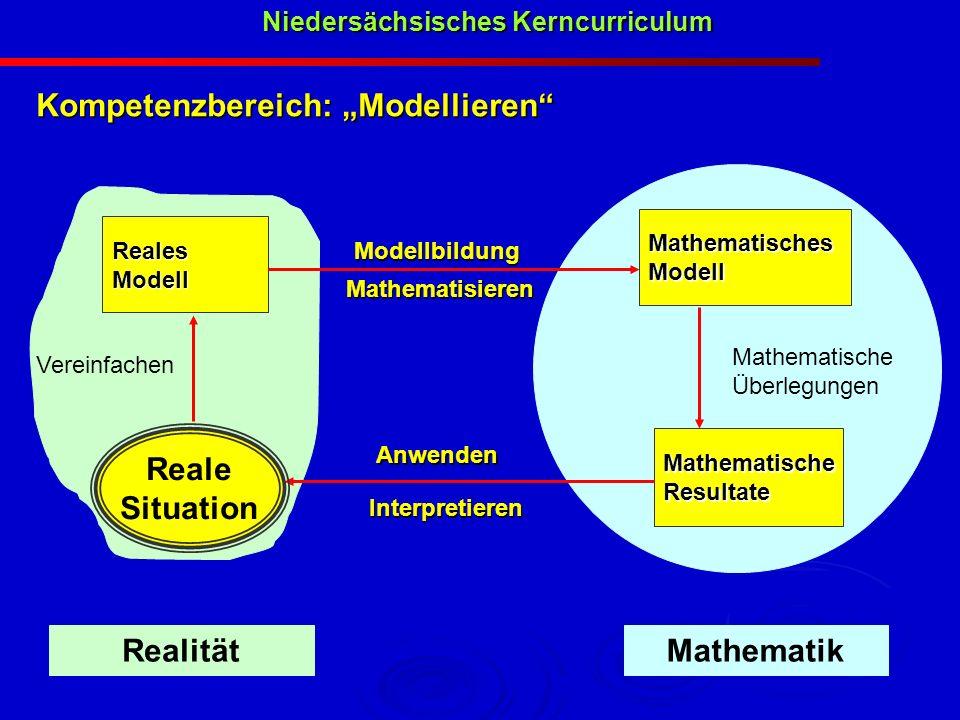Kompetenzbereich: Modellieren RealesModell MathematischeResultate MathematischesModell Modellbildung Mathematische Überlegungen Niedersächsisches Kern